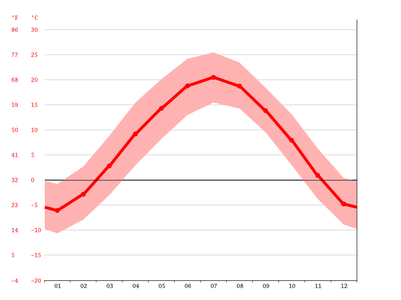 Temperature graph, Xiaonangou