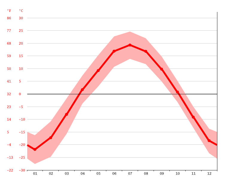 Temperature graph, Pokrovka