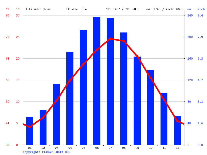 Climate graph // Weather by Month, Longju