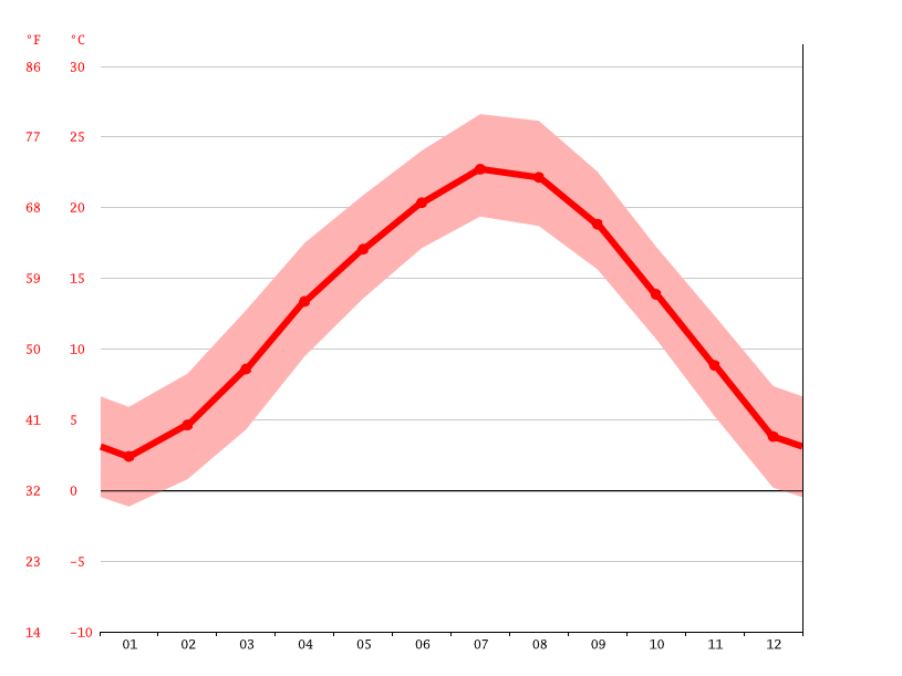 Temperature graph, Henghe
