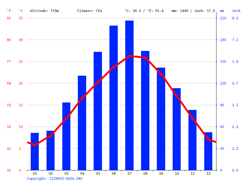 Climate graph // Weather by Month, Tai'an
