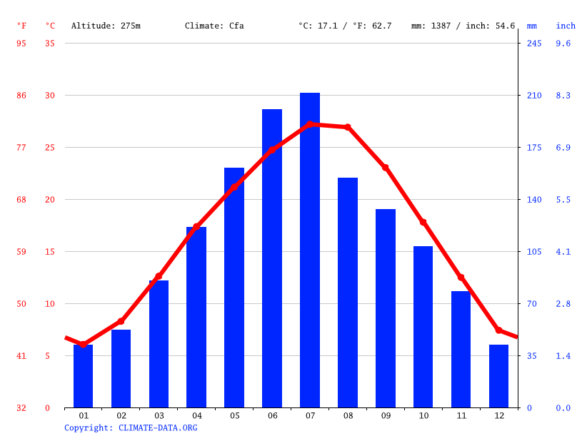 Climate graph // Weather by Month, 奉节县