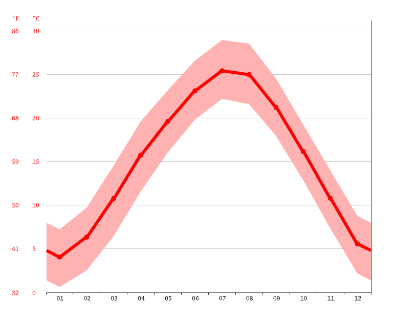 Temperature graph, 巫山县