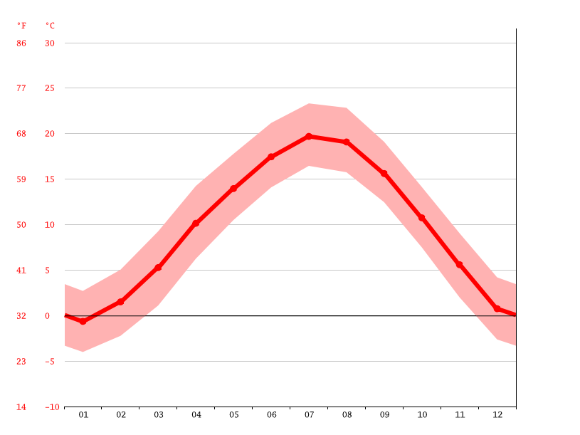 Temperature graph, Shuangyang