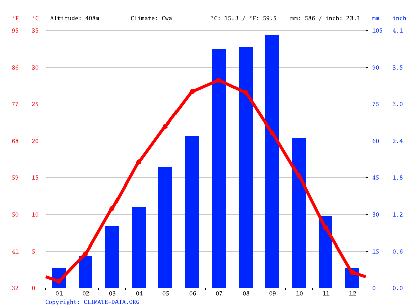 Climate graph // Weather by Month, 泾阳县