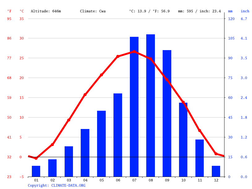 Climate graph // Weather by Month, Ma'e