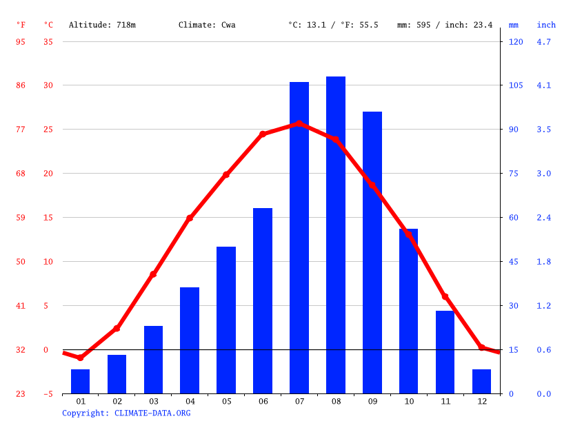 Climograph // Weather by Month, Potou