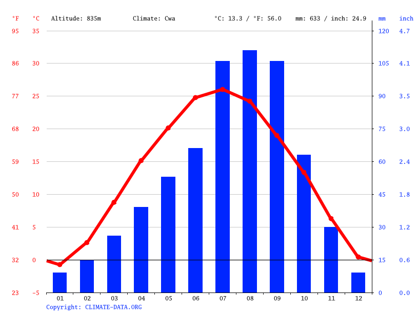 Climate graph // Weather by Month, Sunyuan