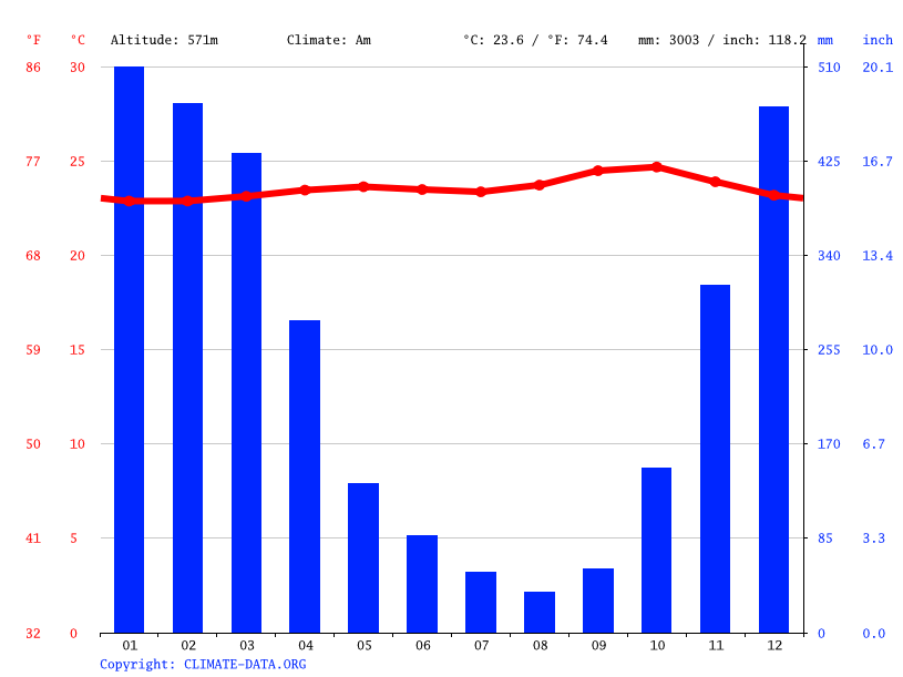 Climate graph // Weather by Month, Salatiga