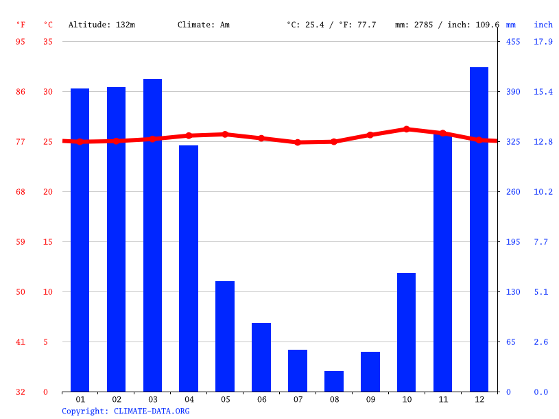Climate graph // Weather by Month, Wonogiri