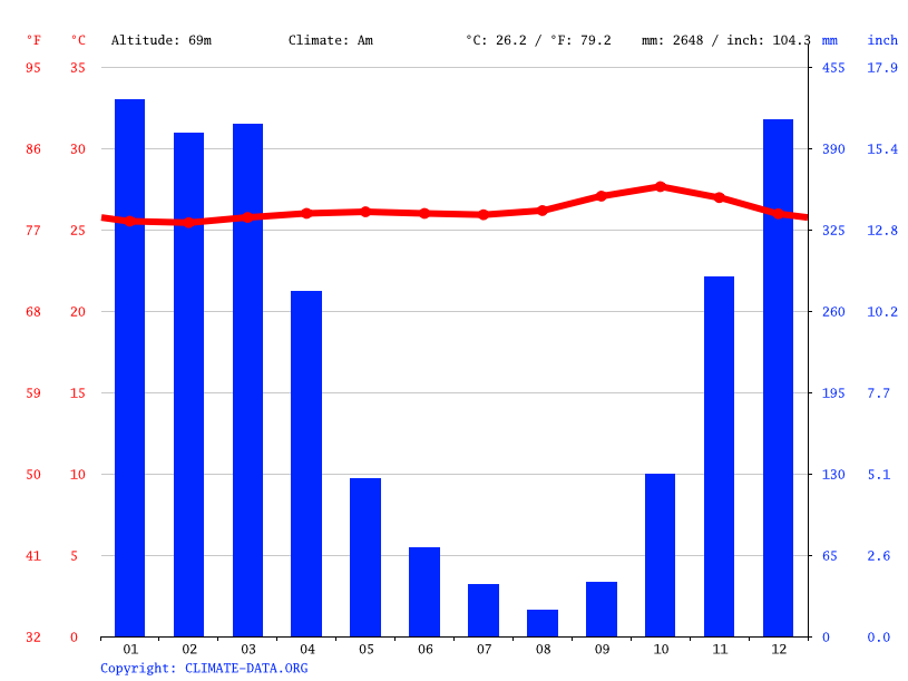 Climate graph // Weather by Month, Madiun