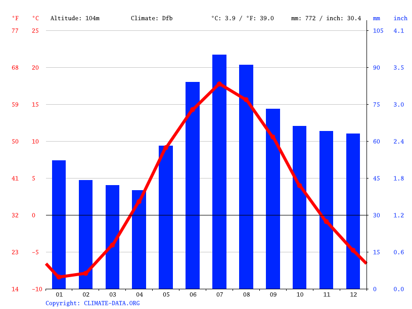 Climate graph // Weather by Month, Outokumpu