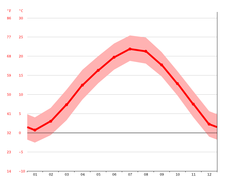 Temperature graph, Zhuxian
