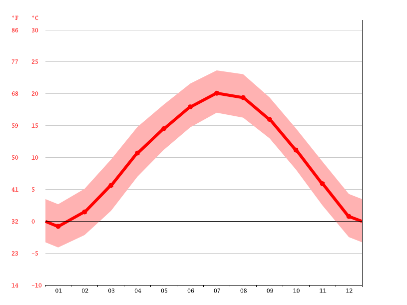 Temperature graph, Miaotang