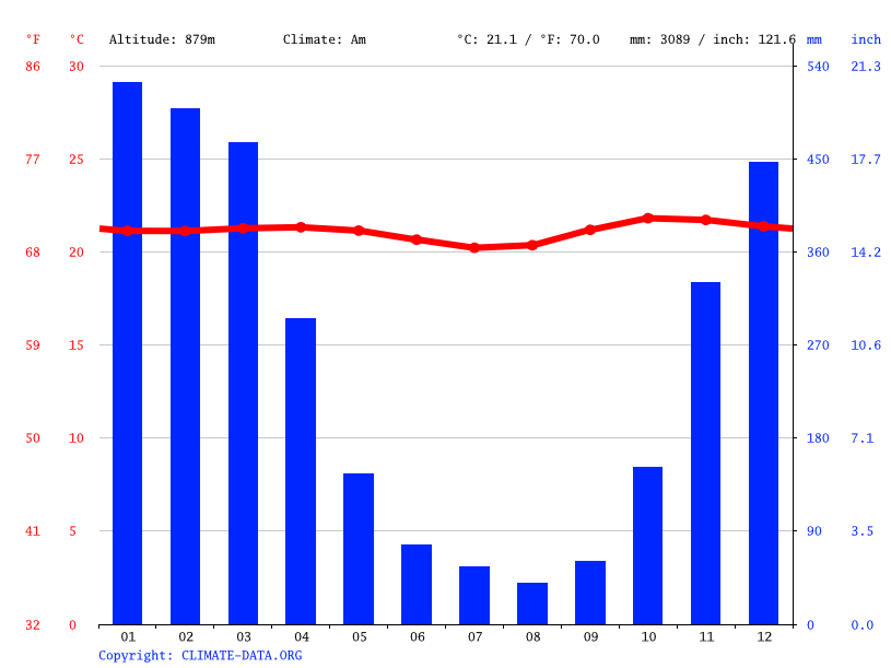 Climate graph // Weather by Month, Ngantang