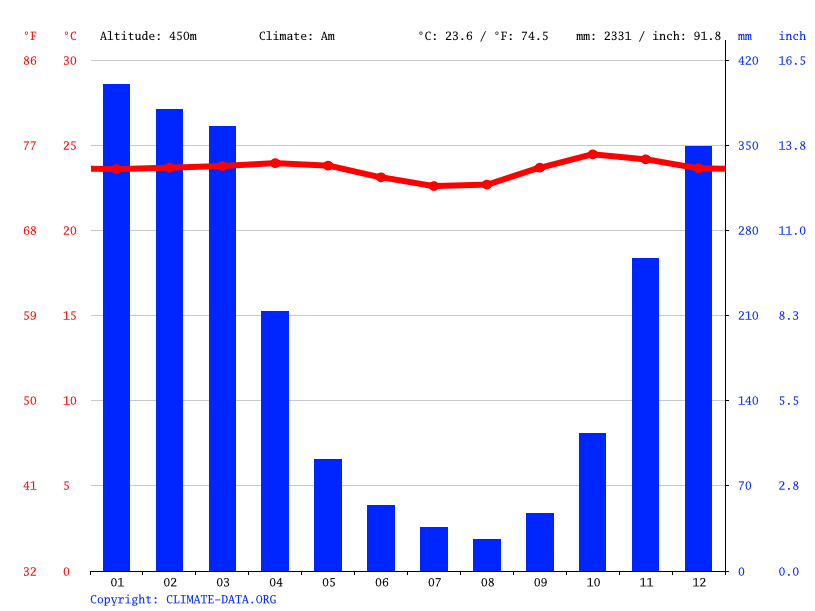 Climate graph // Weather by Month, Malang