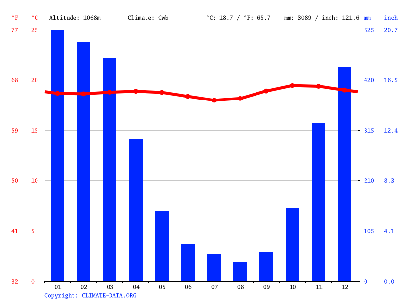 Climate graph // Weather by Month, Pujon