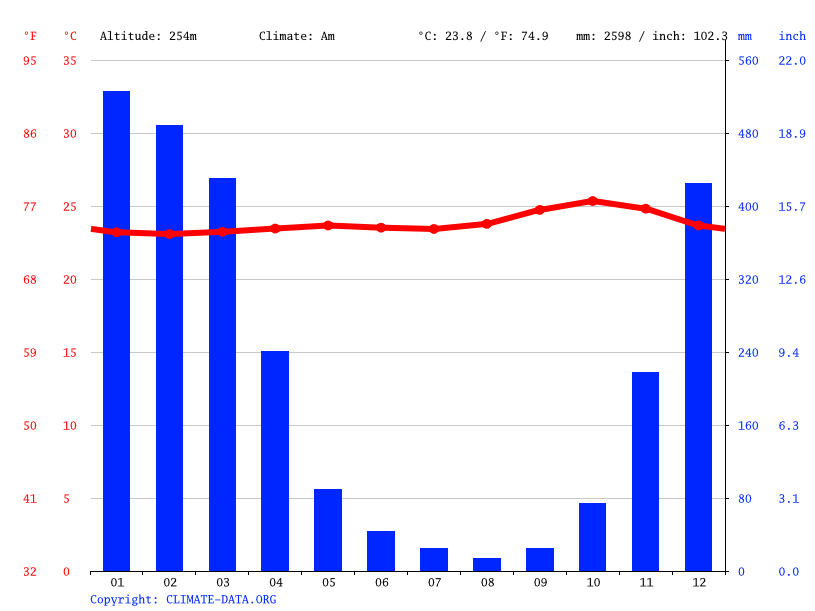 Climate graph // Weather by Month, Sukorejo