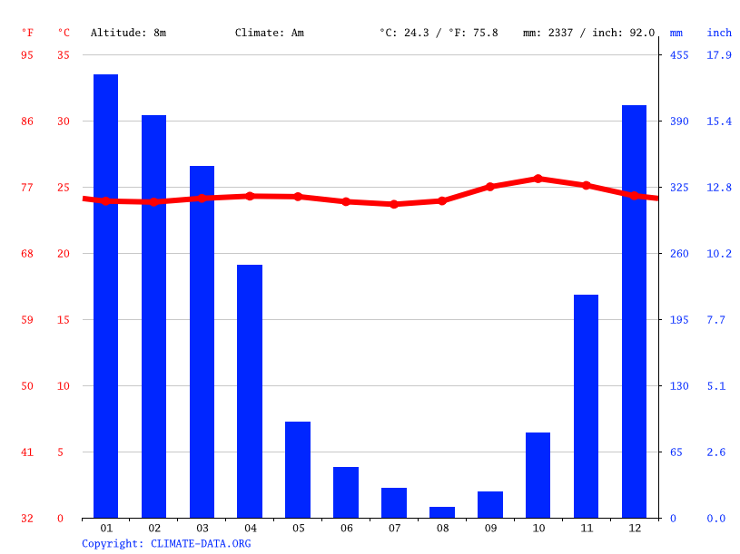 Climate graph // Weather by Month, Besuki