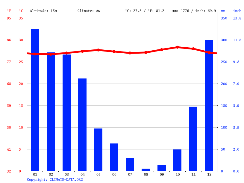 Climate graph // Weather by Month, Pamekasan