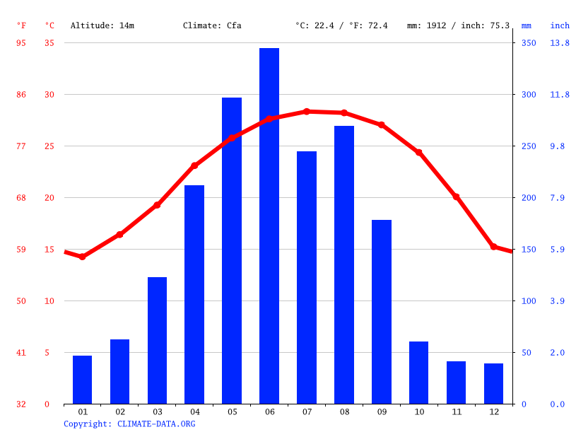 Climate graph // Weather by Month, 白云街道