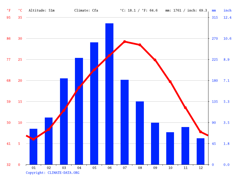 Climate graph // Weather by Month, Datunying