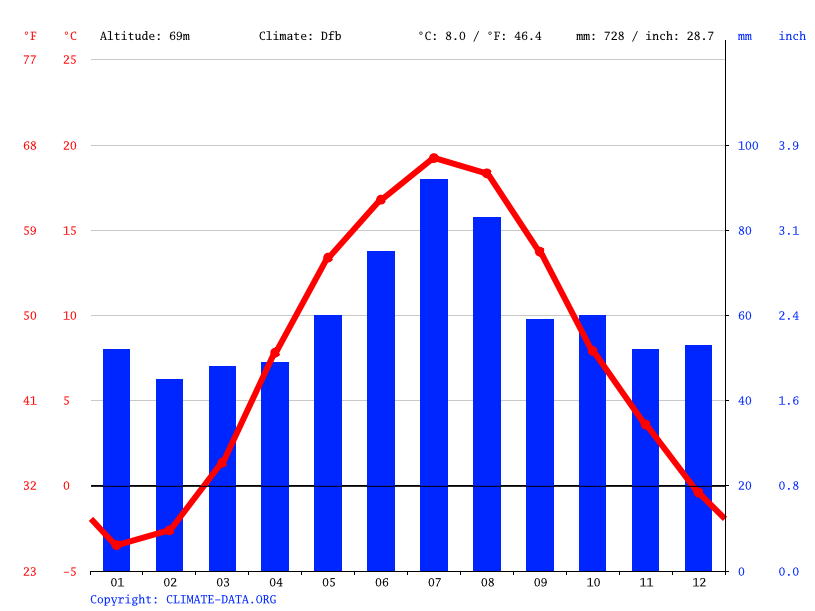 Climate graph // Weather by Month, Garliava