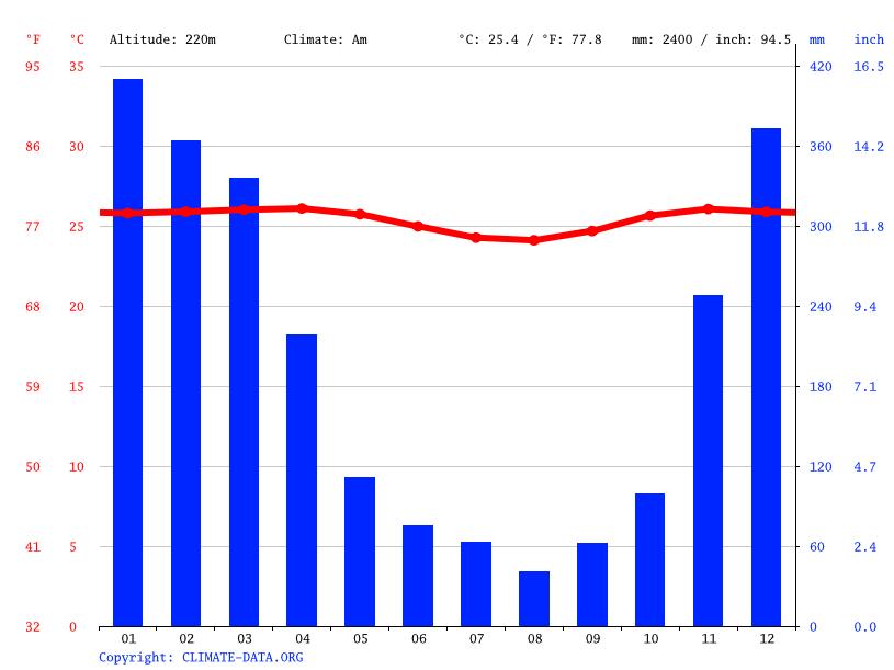 Ubud climate: Average Temperature, weather by month, Ubud