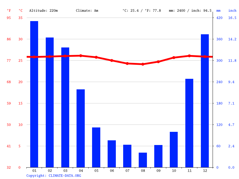 Climate graph // Weather by Month, Ubud