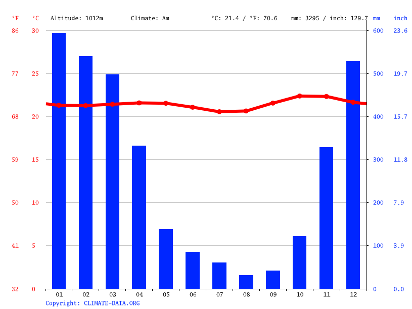 Climate graph // Weather by Month, Pengotan