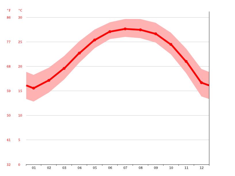 Grafik suhu, Hong Kong
