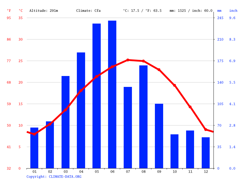 Climate graph // Weather by Month, Lanhe