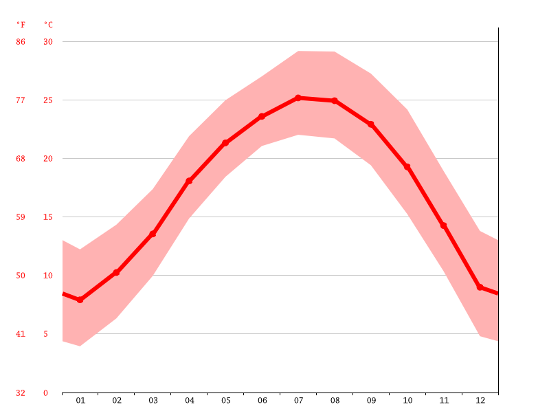 average temperature, Lanhe