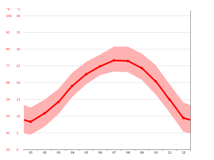 Temperature graph, Maozifeng