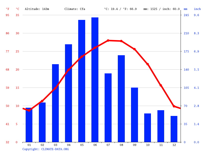 Climate graph // Weather by Month, Zhuji