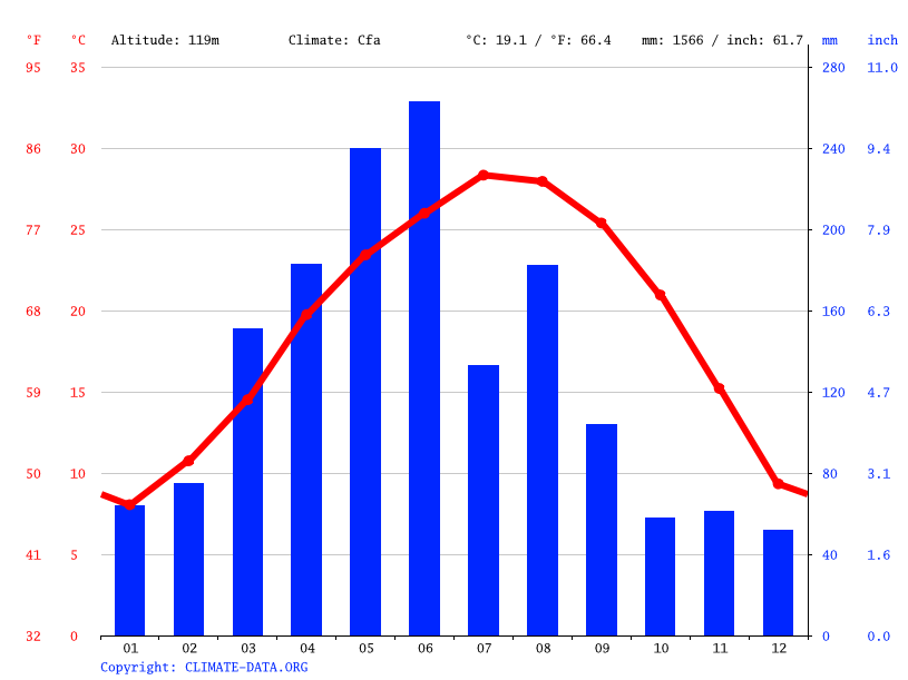 Climate graph // Weather by Month, 白云村