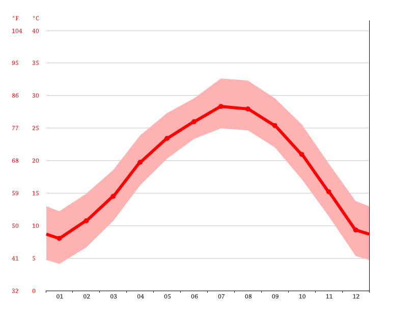 average temperature, 白云村