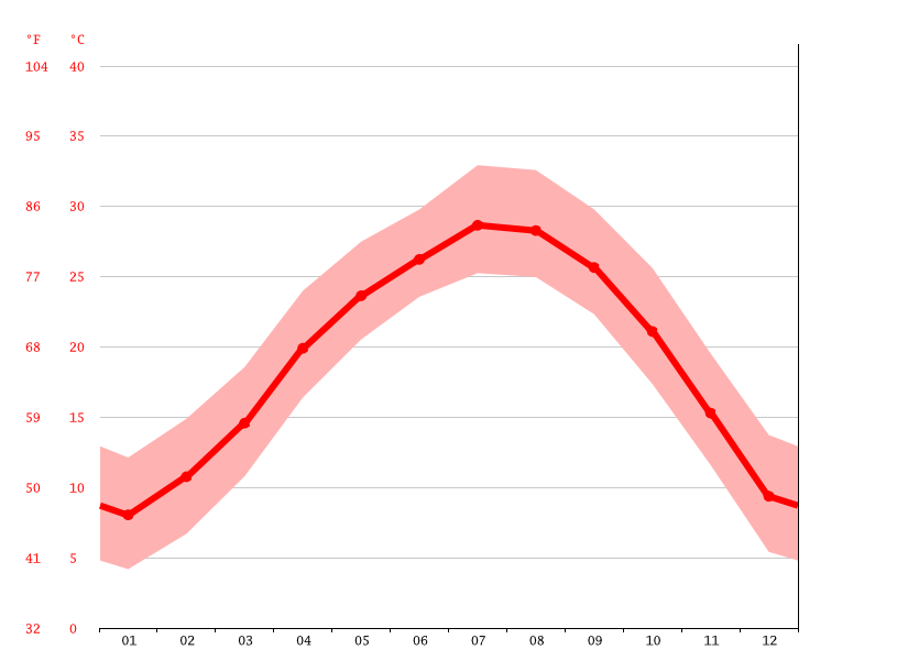 Temperature graph, 沿坳村