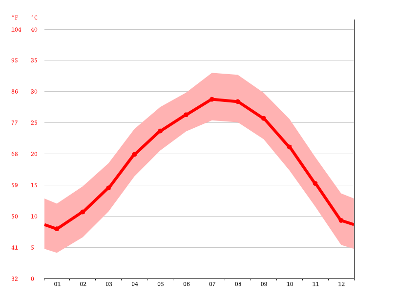 Temperature graph, 虎岗村