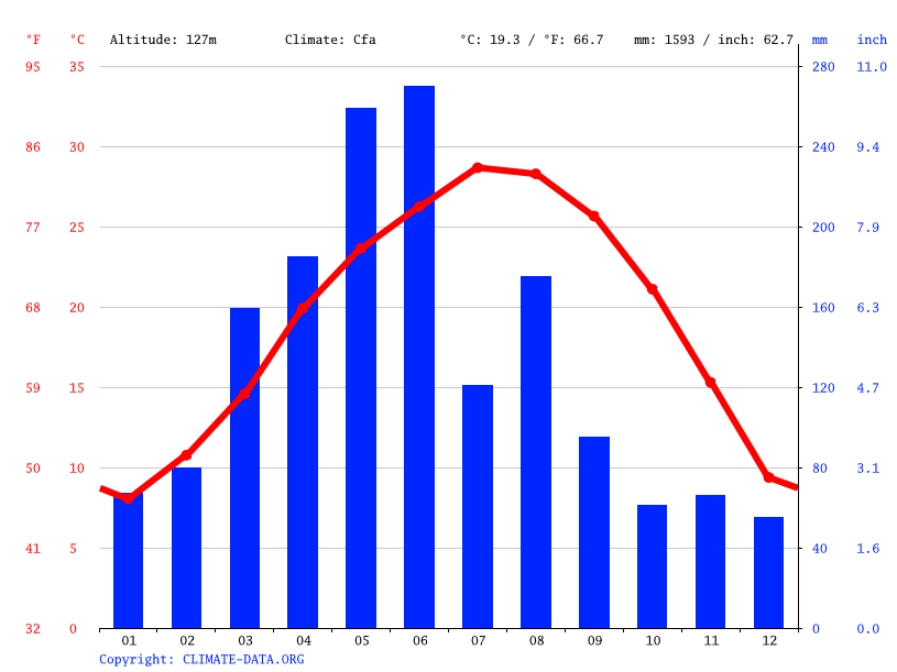 Climate graph // Weather by Month, 储潭乡