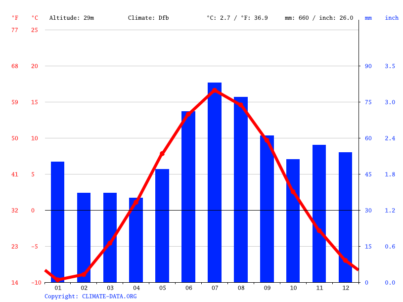 Climate graph // Weather by Month, Hamptjärnmoran