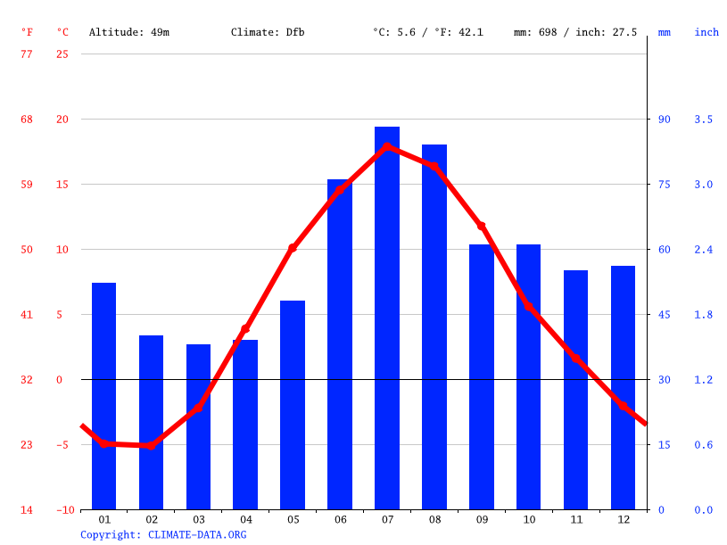 Climate graph // Weather by Month, Säkylä