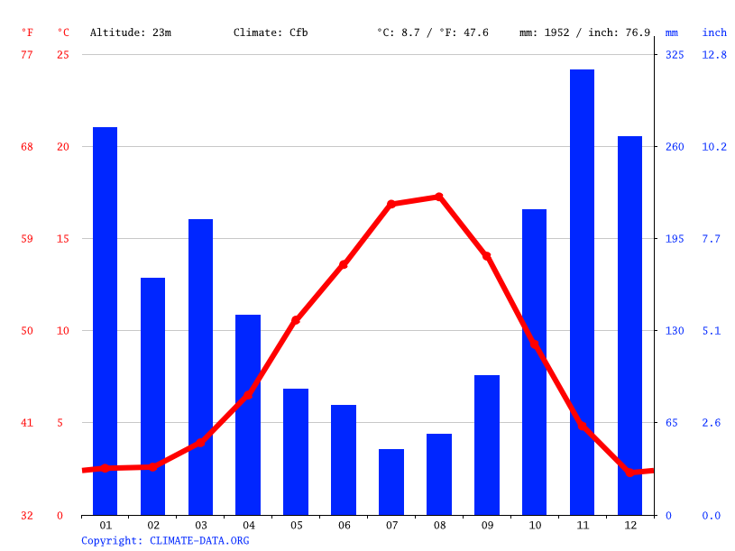 Climate graph // Weather by Month, West Vancouver