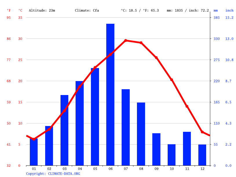 Climate graph // Weather by Month, 董家窑街道