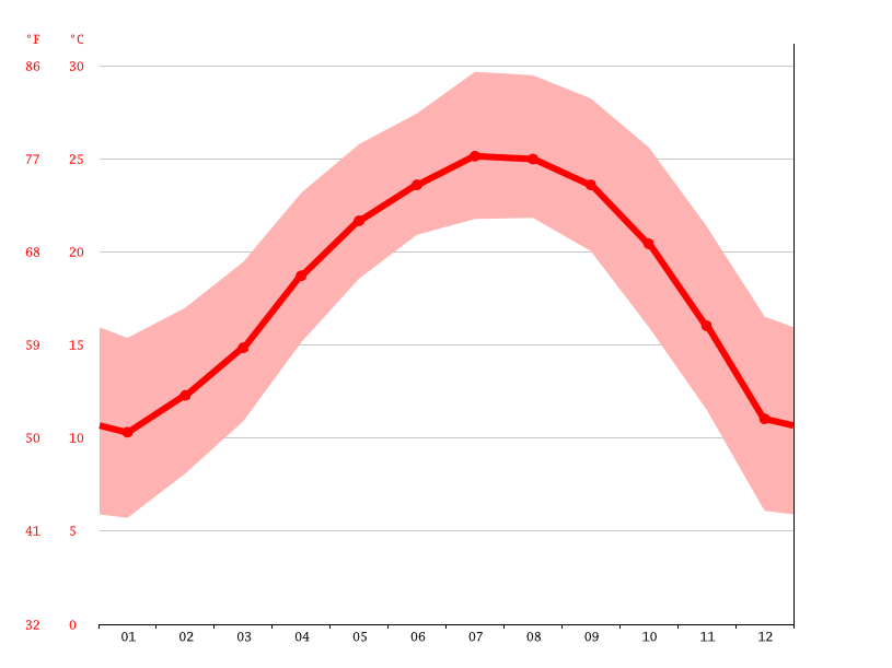 Temperature graph, Hongfang