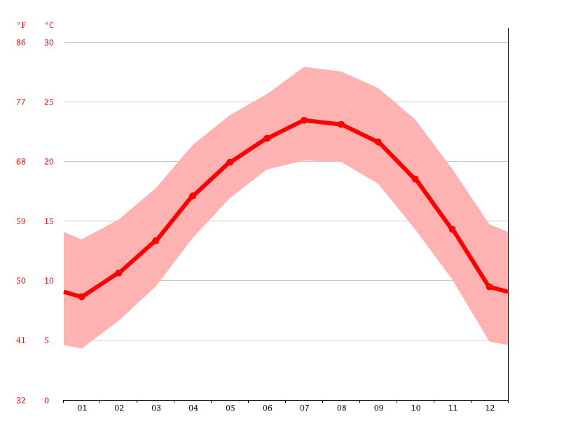 Temperature graph, Buyun