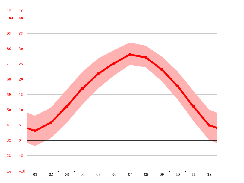 Temperature graph, 丁集镇