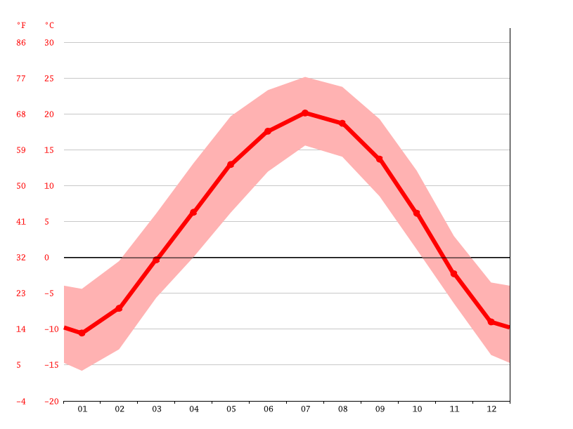 Temperature graph, Yangmuzhazi