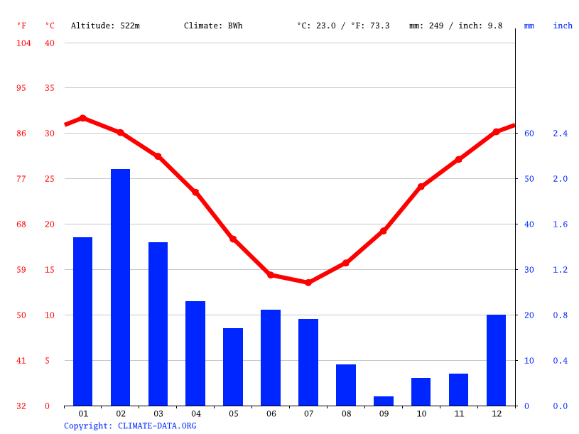 Climate graph // Weather by Month, Meekatharra
