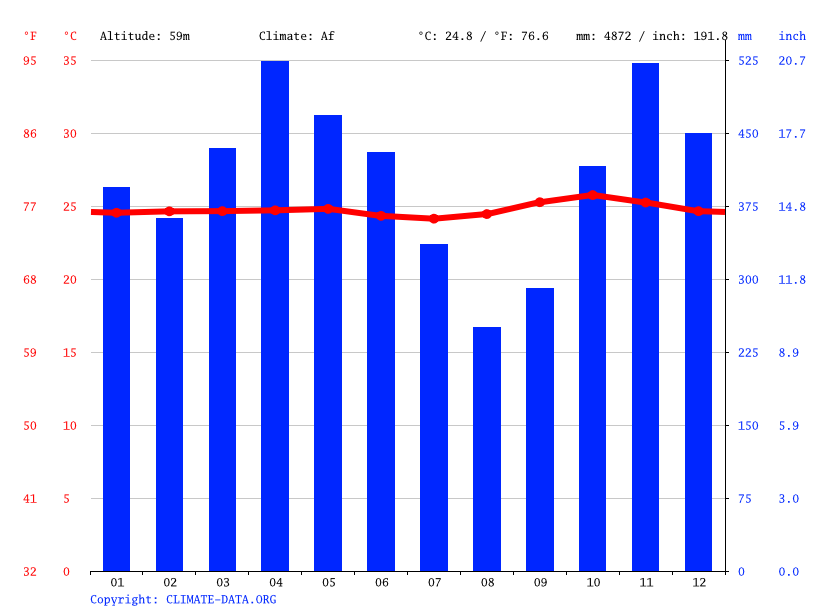 Climate graph // Weather by Month, Enrekang